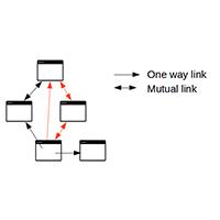 Pengertian dan Manfaat Internal Linking Bagi Sebuah Blog