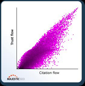 citiation flow