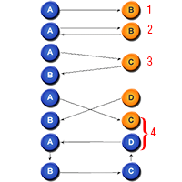 Beberapa Macam dan Jenis Level Backlink