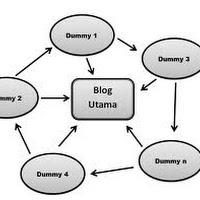 Mengenal Apa Itu Blog Dummy dan Fungsinya Untuk SEO