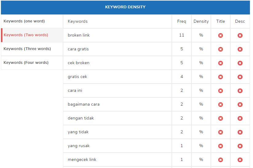 apa itu keyword density